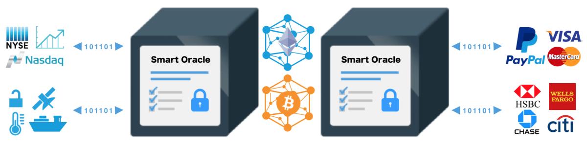 artykuł o bitcoin oracle