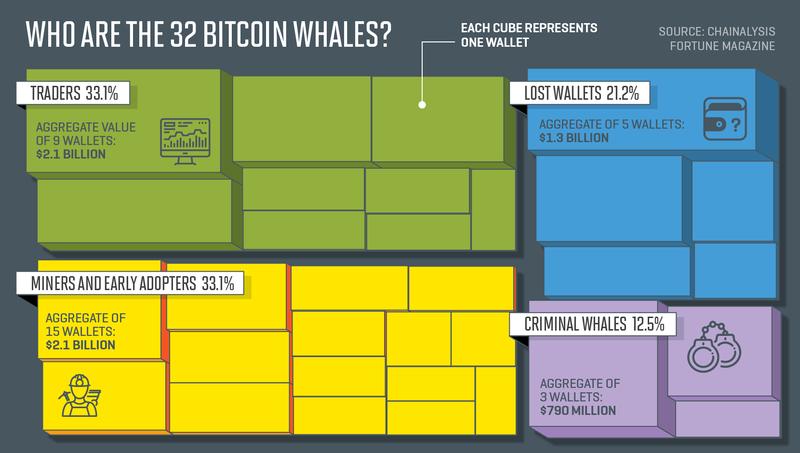 najbogatsi w świecie Bitcoin artykuł